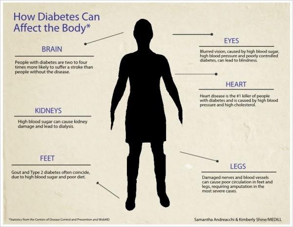food recipes for pre diabetics